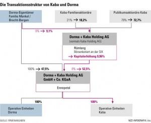 Transaktionsstruktur Kaba+Dorma