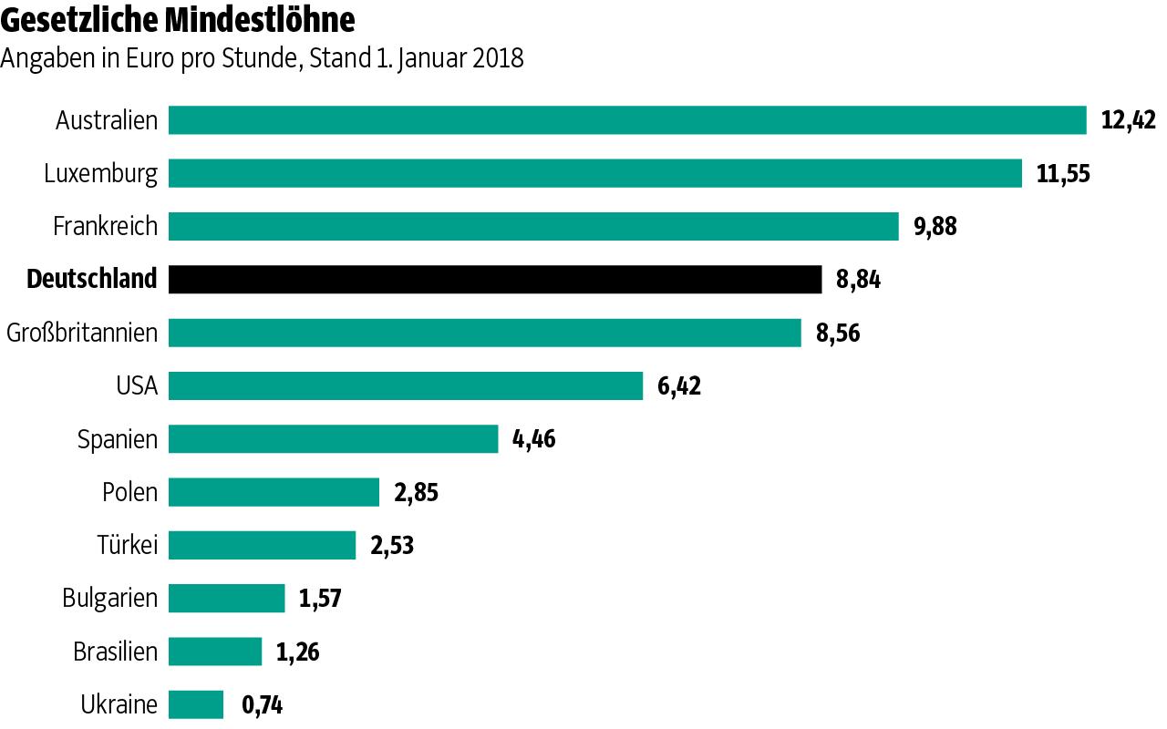 Dennoch Der Mindestlohn Ist Zu Niedrig Ig Metall Wuppertal