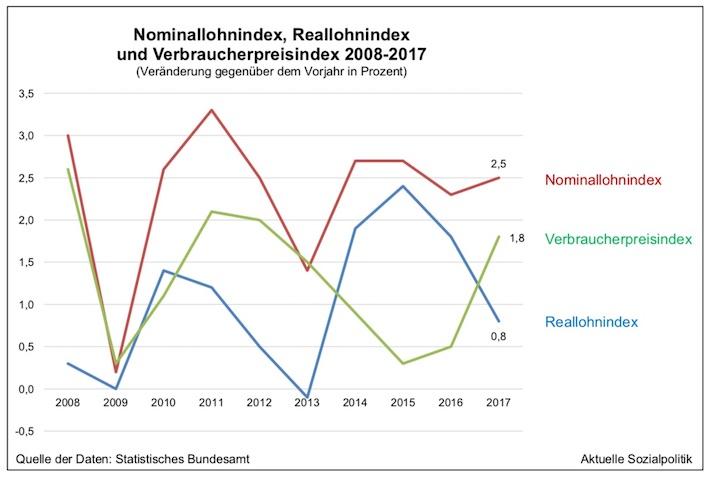 Grafik 2_Löhne-Nominal-und-Reallohnindex_Stat. Bundesamt